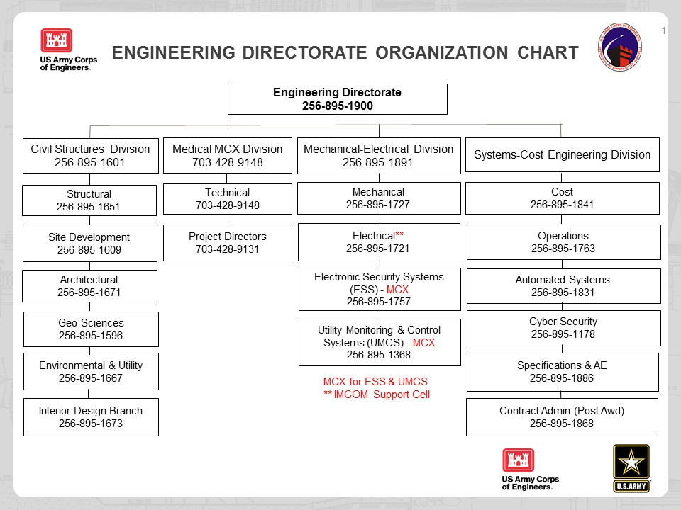 U S Army Engineering And Support Center About Organizational Chart