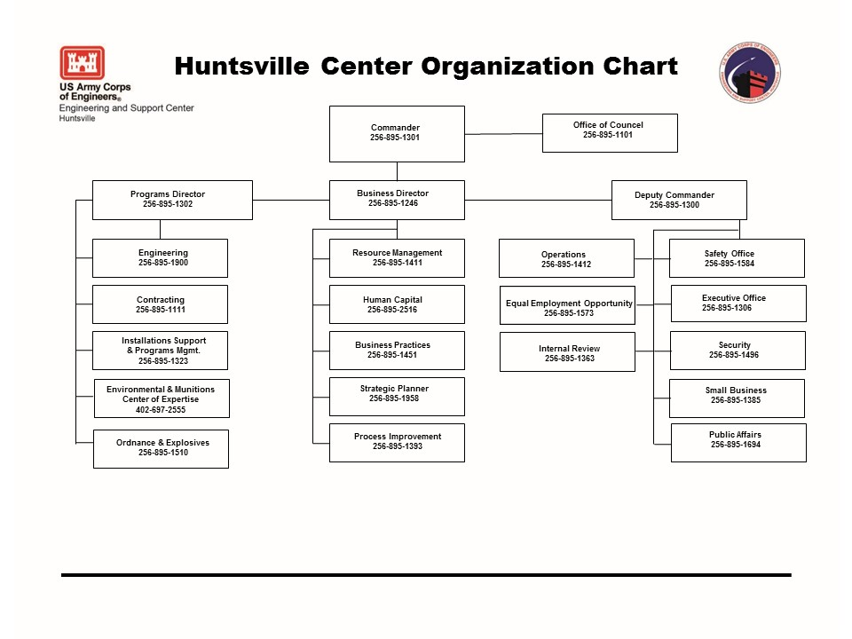 U.S. Army Engineering and Support Center > About > Organizational Chart