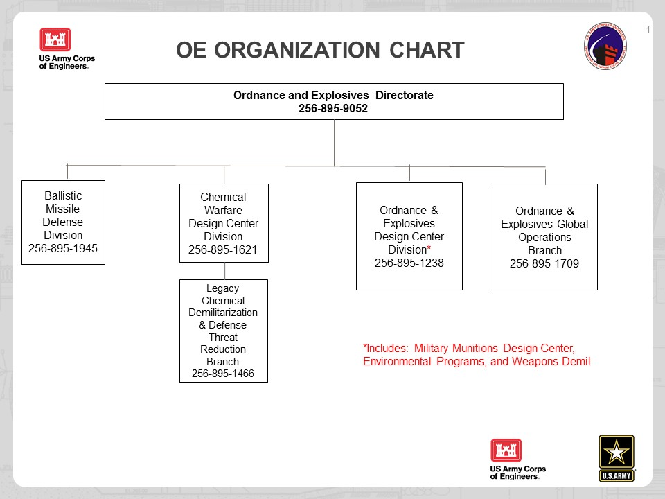 u s  army engineering and support center  u0026gt  about  u0026gt  organizational chart