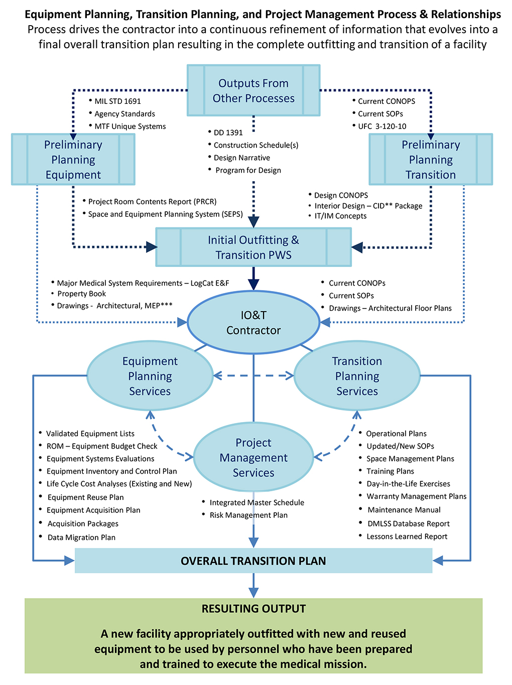 Medical division initial outfitting and transition program image of process flow nvjuhfo Choice Image