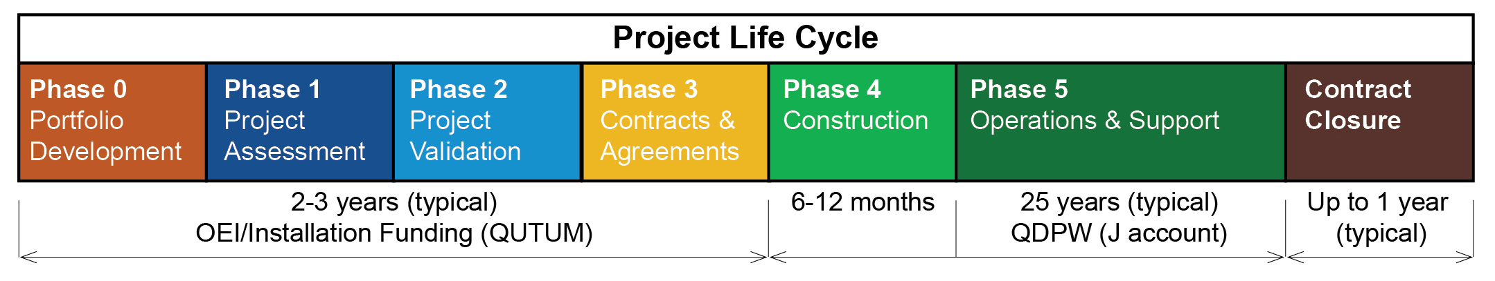 image of project life cycle flow